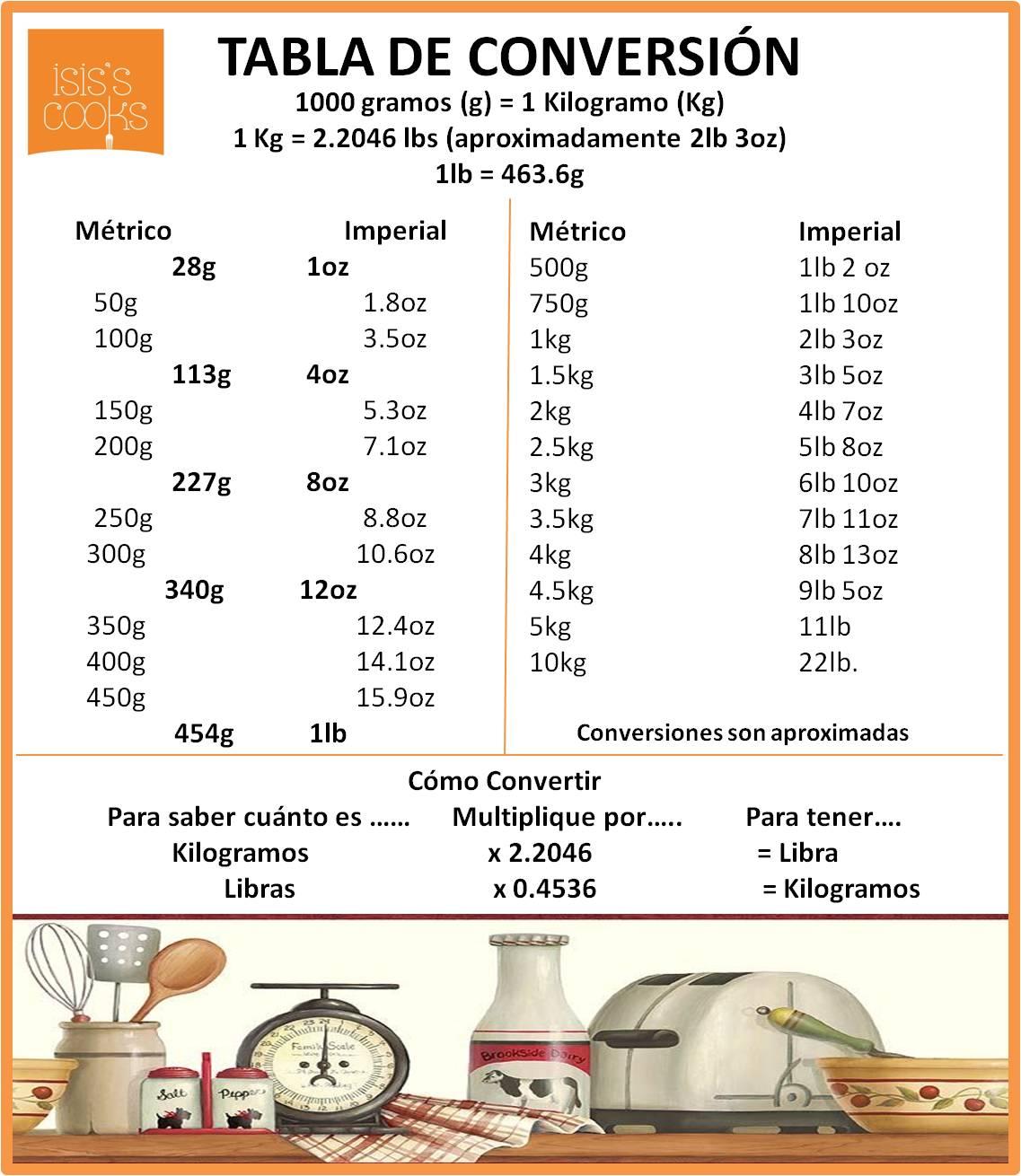 Equivalencias de peso isis 39 s cooks for Peso de cocina